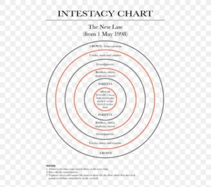 Intestacy Chart
